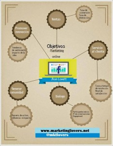 objetivos-marketing-online.infografia