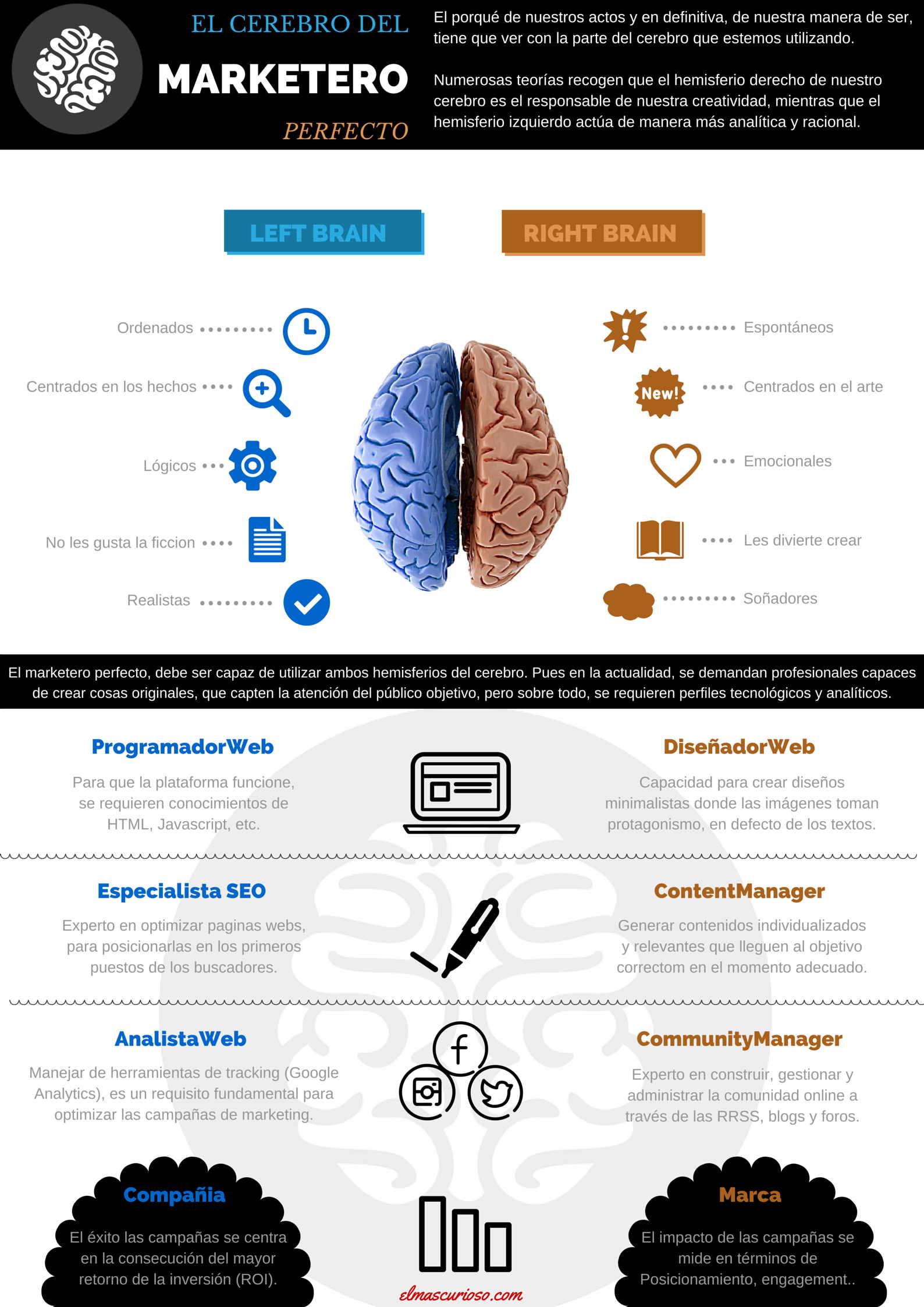 Mercadólogos de hemisferio derecho e izquierdo