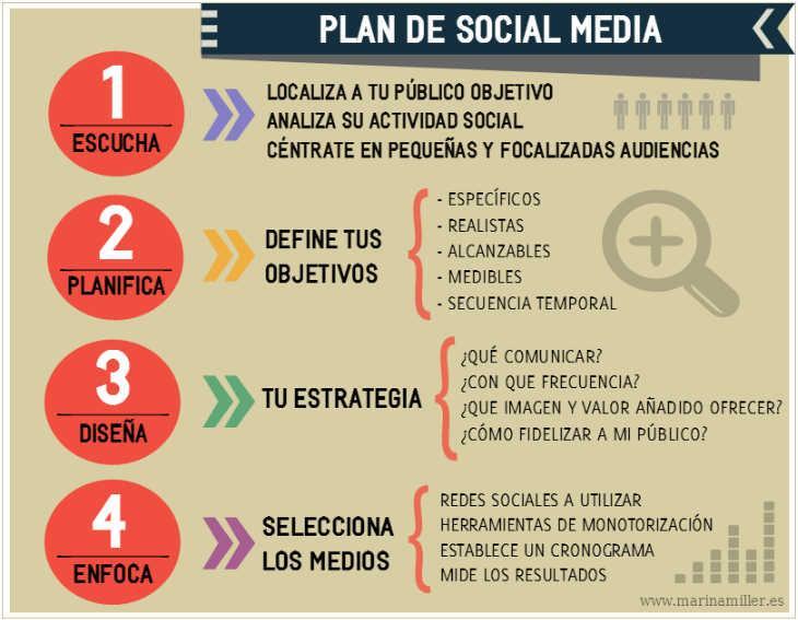 Construir   tu Marca Personal en redes sociales