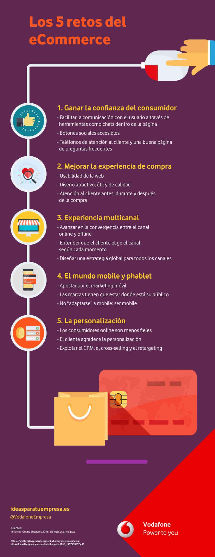5 Retos del Ecommerce infografia