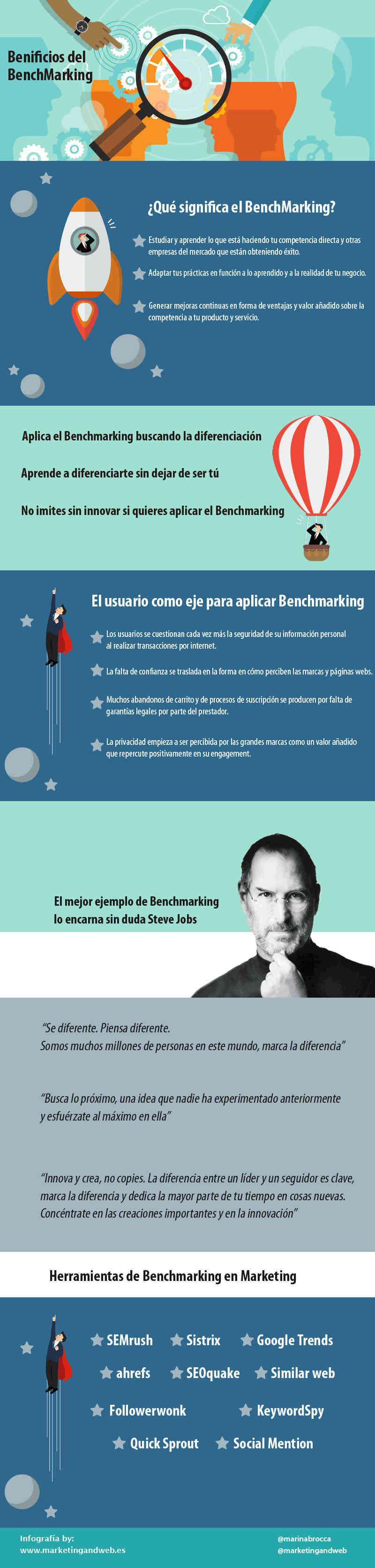 claves y herramientas Benchmarking