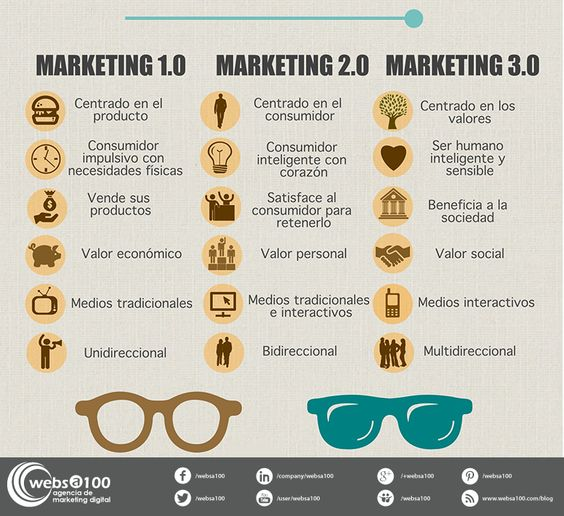 resumen del libro marketing 3.0