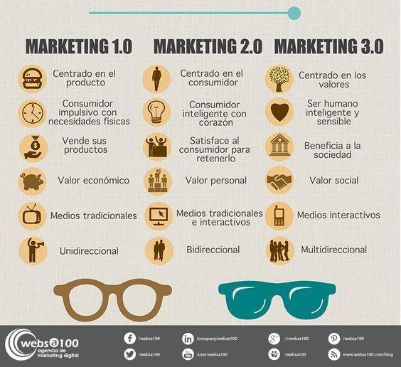 resumen del libro marketing 3.0