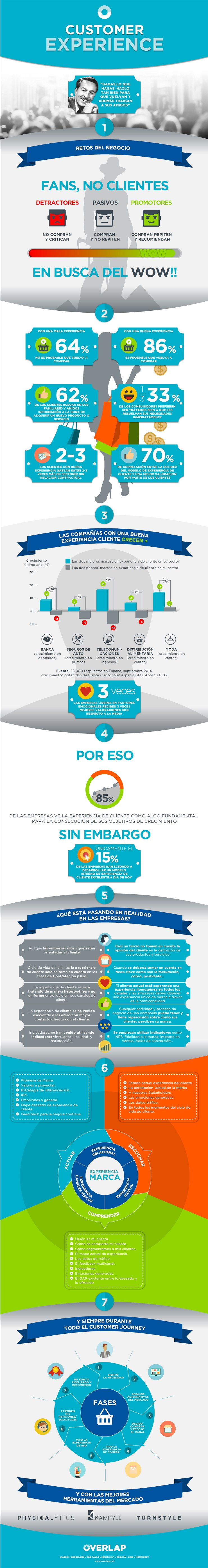 experiencia memorable infografía